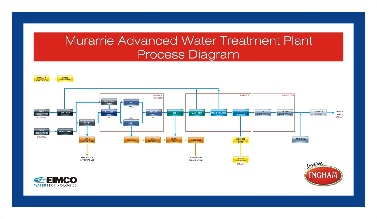 Water Treatment Plant Vessel Diagram Free Engine Process Flow Schematic Image For User Manual Download